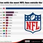 País sudamericano casi iguala a México en afición a la NFL