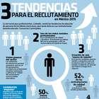 Tendencias de reclutamiento en México