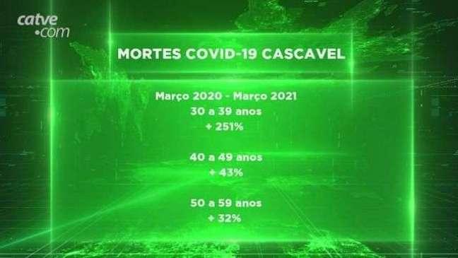 Covid-19: aumento no número de mortes pela doença em Cascavel preocupa